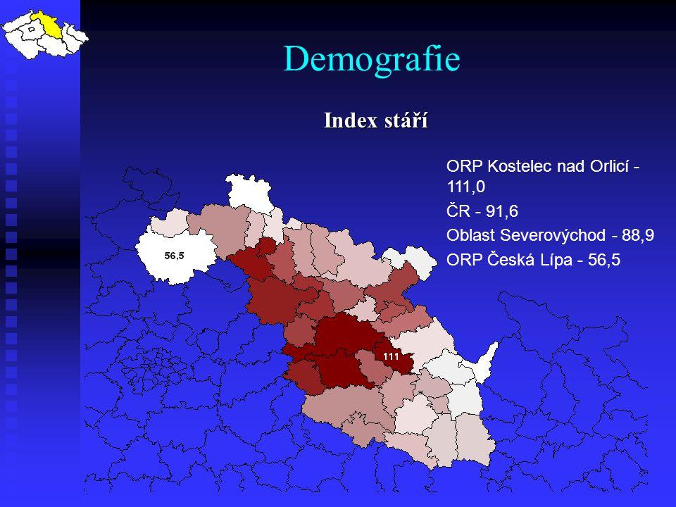 Demografie Index stáří ORP Kostelec nad Orlicí - 111,0 ČR - 91,6 Oblast Severovýchod - 88,9 ORP Česká Lípa - 56,5