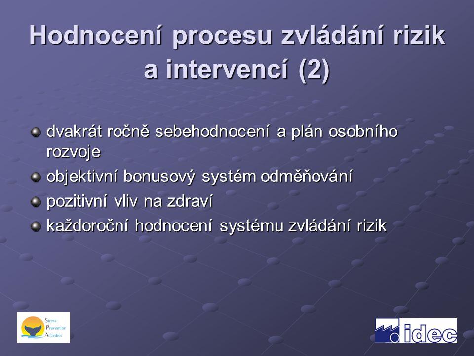 Hodnocení procesu zvládání rizik a intervencí (2) dvakrát ročně sebehodnocení a plán osobního rozvoje objektivní bonusový systém odměňování pozitivní vliv na zdraví každoroční hodnocení systému zvládání rizik
