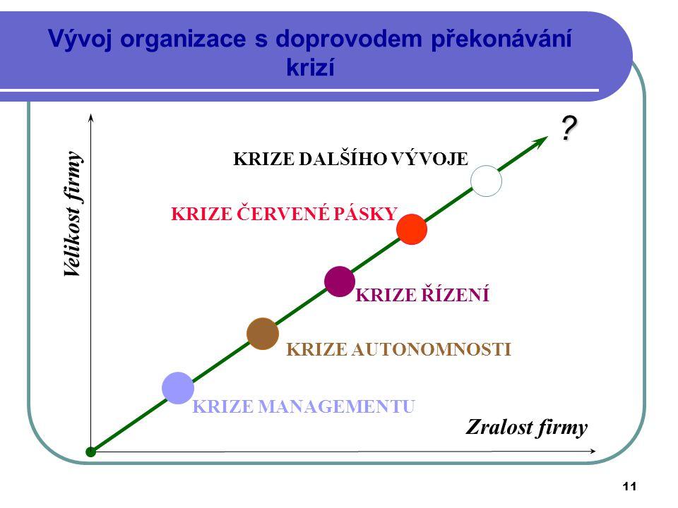 11 Vývoj organizace s doprovodem překonávání krizí Velikost firmy Zralost firmy KRIZE MANAGEMENTU KRIZE AUTONOMNOSTI KRIZE ŘÍZENÍ KRIZE ČERVENÉ PÁSKY