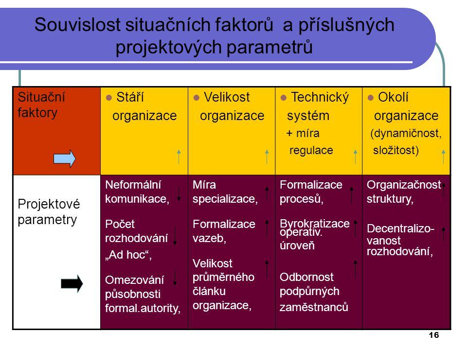 16 Situační faktory Stáří organizace Velikost organizace Technický systém + míra regulace Okolí organizace (dynamičnost, složitost) Projektové paramet