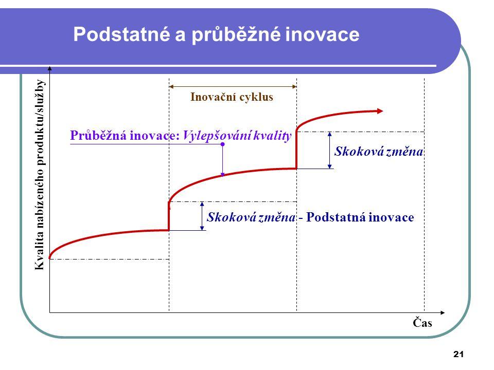 21 Podstatné a průběžné inovace Kvalita nabízeného produktu/služby Čas Skoková změna - Podstatná inovace Skoková změna Inovační cyklus Průběžná inovac