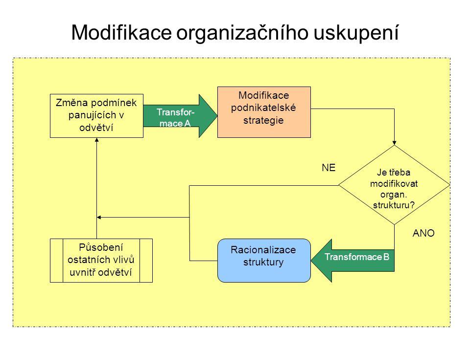 Modifikace organizačního uskupení Změna podmínek panujících v odvětví Transfor- mace A Modifikace podnikatelské strategie Je třeba modifikovat organ.