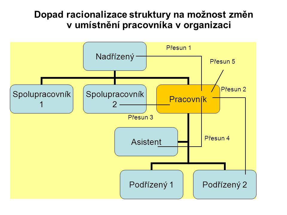 Dopad racionalizace struktury na možnost změn v umístnění pracovníka v organizaci Přesun 1 Přesun 2 Přesun 3 Přesun 4 Přesun 5