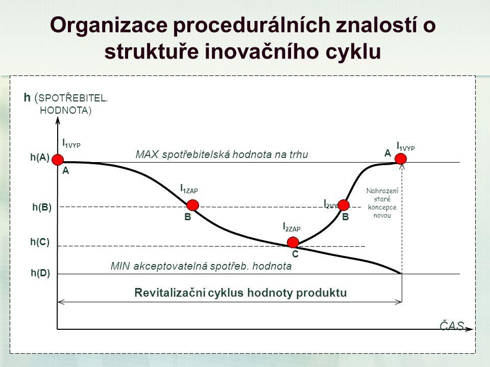 14 Organizace procedurálních znalostí o struktuře inovačního cyklu h(D) h(C) B A A B C I 2ZAP I 2VYP I 1VYP I 1ZAP h(A) h(B) ČAS h ( SPOTŘEBITEL.