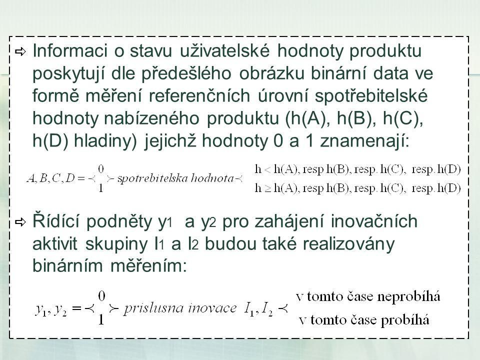 16  Informaci o stavu uživatelské hodnoty produktu poskytují dle předešlého obrázku binární data ve formě měření referenčních úrovní spotřebitelské hodnoty nabízeného produktu (h(A), h(B), h(C), h(D) hladiny) jejichž hodnoty 0 a 1 znamenají:  Řídící podněty y 1 a y 2 pro zahájení inovačních aktivit skupiny I 1 a I 2 budou také realizovány binárním měřením:
