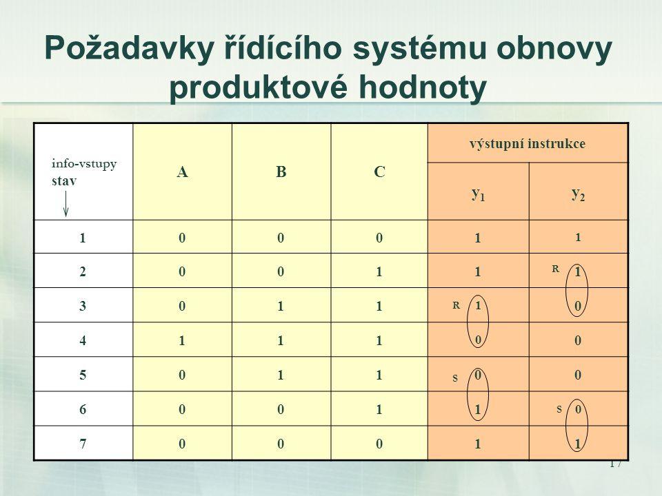 17 Požadavky řídícího systému obnovy produktové hodnoty info-vstupy stav ABC výstupní instrukce y1y1 y2y2 10001 1 200111 3011 1 0 4111 0 0 501100 60011 0 700011 R S R S