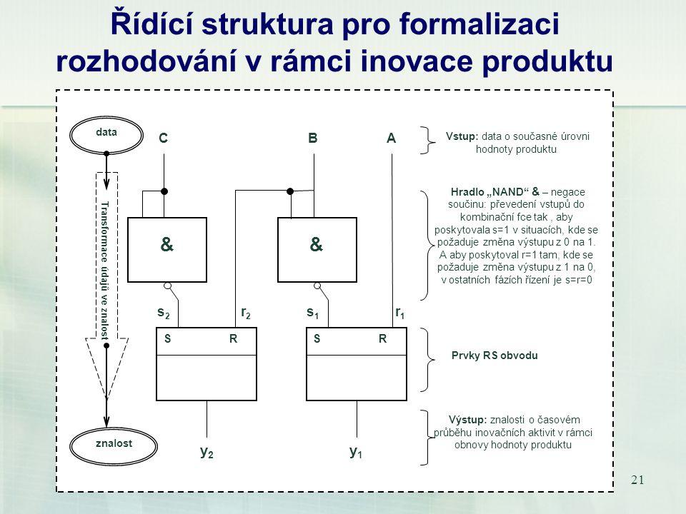"""21 Řídící struktura pro formalizaci rozhodování v rámci inovace produktu && CB S R A y2y2 y1y1 s2s2 s1s1 r2r2 r 1 Vstup: data o současné úrovni hodnoty produktu Hradlo """"NAND & – negace součinu: převedení vstupů do kombinační fce tak, aby poskytovala s=1 v situacích, kde se požaduje změna výstupu z 0 na 1."""