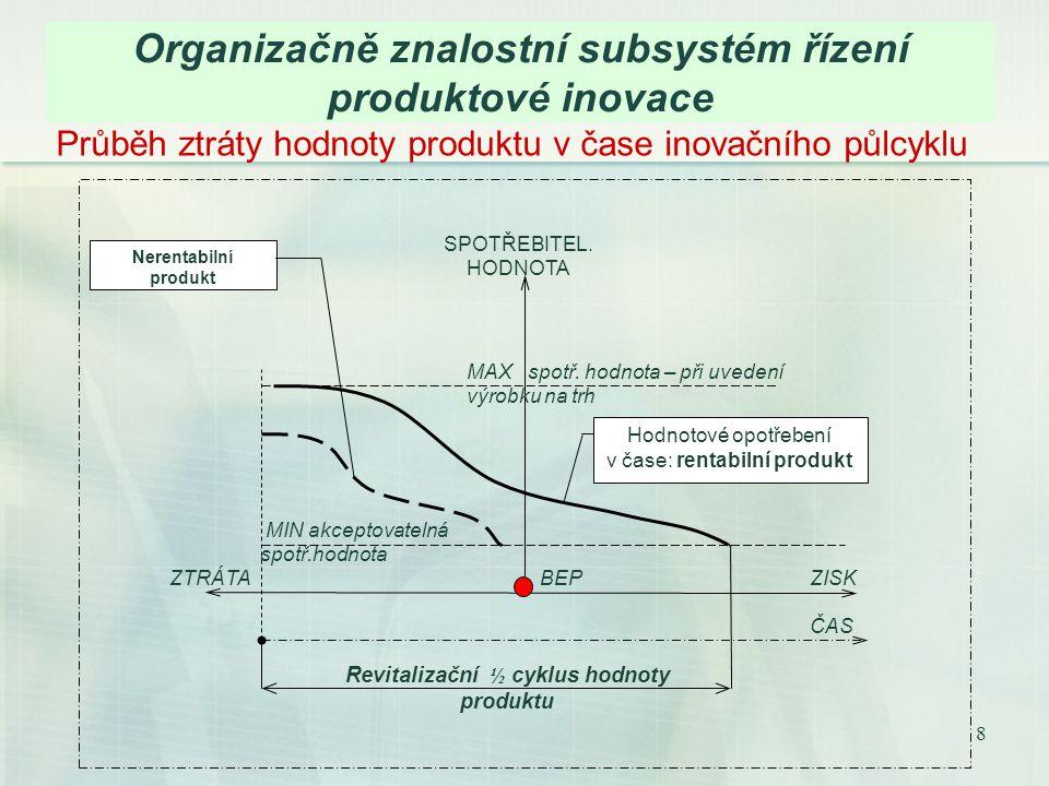 8 Organizačně znalostní subsystém řízení produktové inovace Průběh ztráty hodnoty produktu v čase inovačního půlcyklu ZISKZTRÁTA BEP ČAS SPOTŘEBITEL.