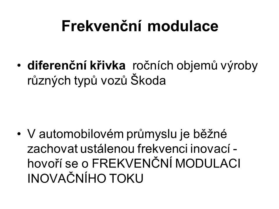 Frekvenční modulace diferenční křivka ročních objemů výroby různých typů vozů Škoda V automobilovém průmyslu je běžné zachovat ustálenou frekvenci ino
