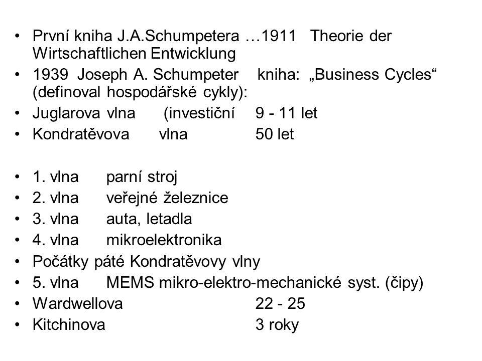 """První kniha J.A.Schumpetera …1911 Theorie der Wirtschaftlichen Entwicklung 1939 Joseph A. Schumpeter kniha: """"Business Cycles"""" (definoval hospodářské c"""