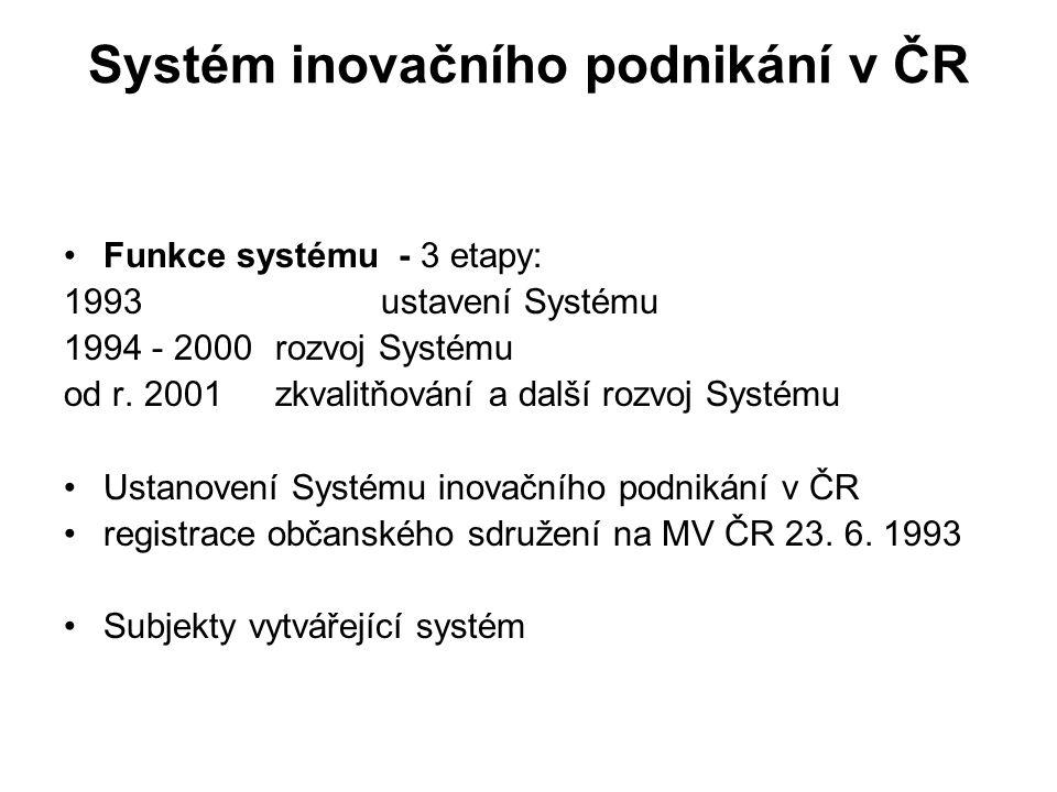 Systém inovačního podnikání v ČR Funkce systému - 3 etapy: 1993 ustavení Systému 1994 - 2000rozvoj Systému od r. 2001zkvalitňování a další rozvoj Syst