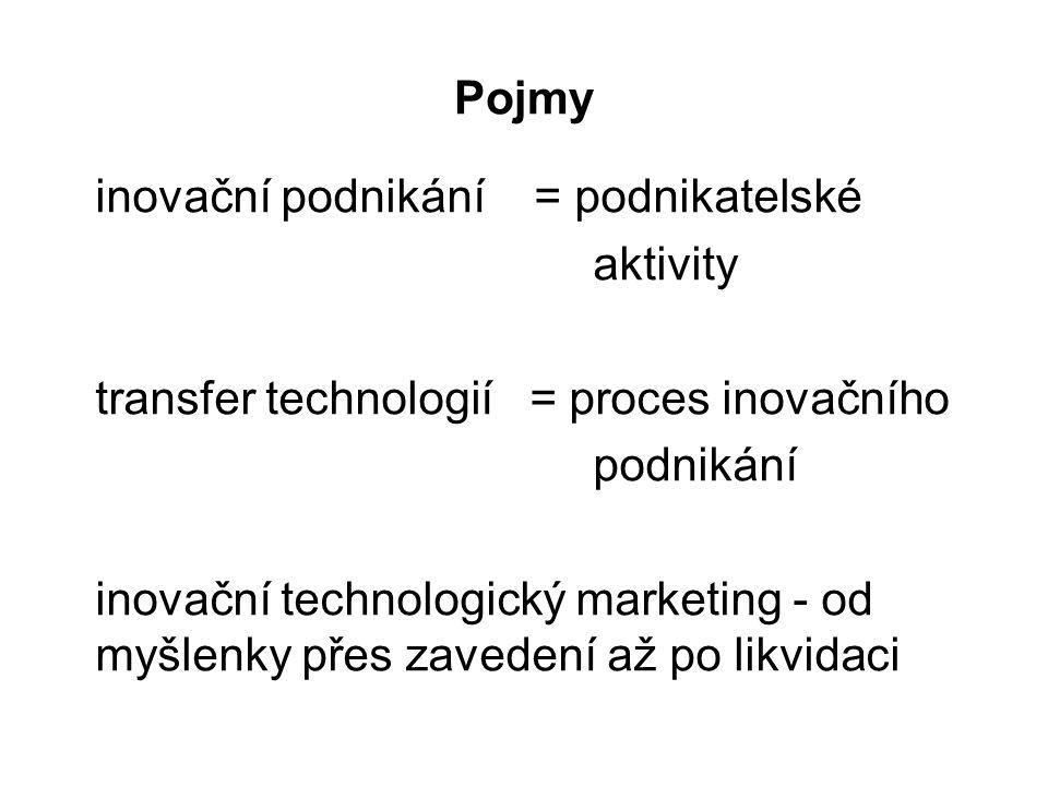 Pojmy inovační podnikání = podnikatelské aktivity transfer technologií = proces inovačního podnikání inovační technologický marketing - od myšlenky př