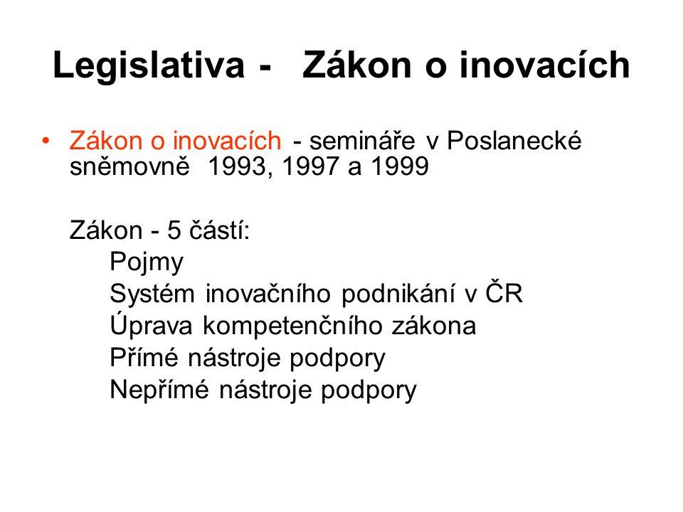 Legislativa - Zákon o inovacích Zákon o inovacích - semináře v Poslanecké sněmovně 1993, 1997 a 1999 Zákon - 5 částí: Pojmy Systém inovačního podnikán