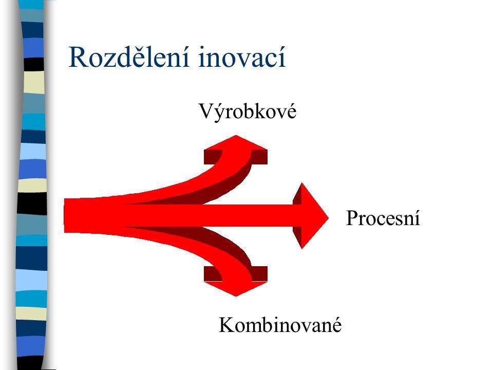 Charakter konkurenční výhody  dokonalejší, příp. rozmanitější výrobky výrobkové inovace  zlevňování a zproduktivňování procesů technologické (proces