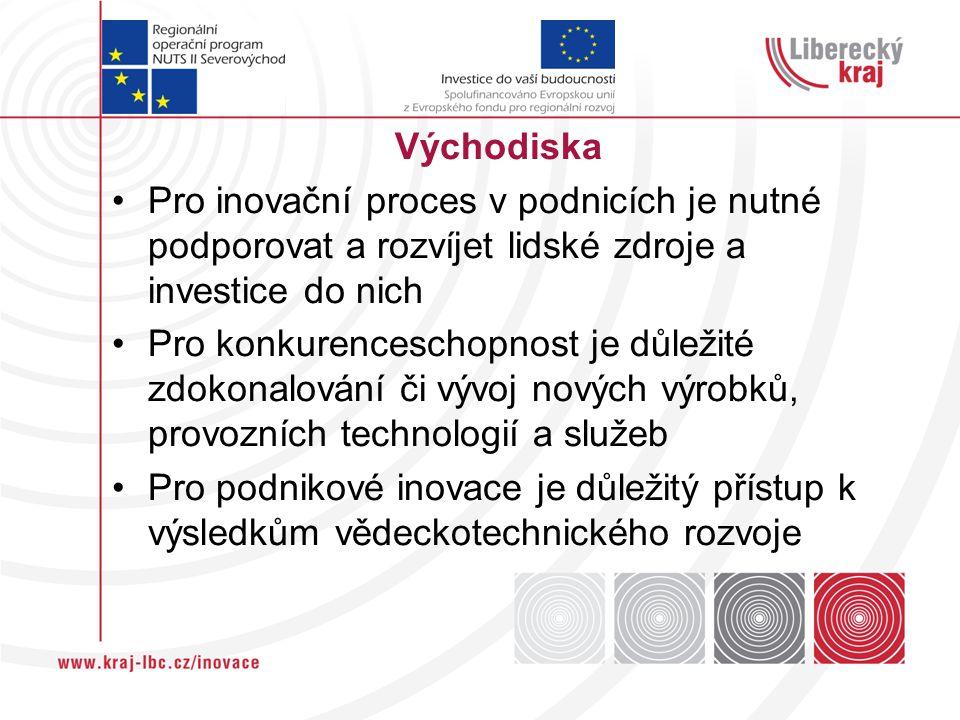 Východiska Pro inovační proces v podnicích je nutné podporovat a rozvíjet lidské zdroje a investice do nich Pro konkurenceschopnost je důležité zdokonalování či vývoj nových výrobků, provozních technologií a služeb Pro podnikové inovace je důležitý přístup k výsledkům vědeckotechnického rozvoje