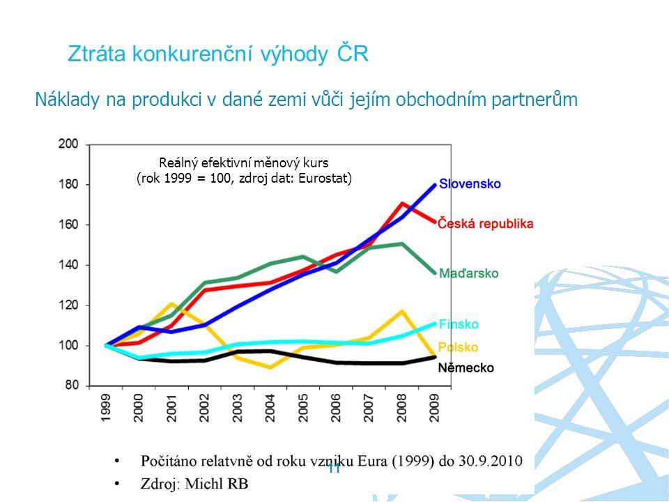 11 Ztráta konkurenční výhody ČR Náklady na produkci v dané zemi vůči jejím obchodním partnerům Reálný efektivní měnový kurs (rok 1999 = 100, zdroj dat: Eurostat)
