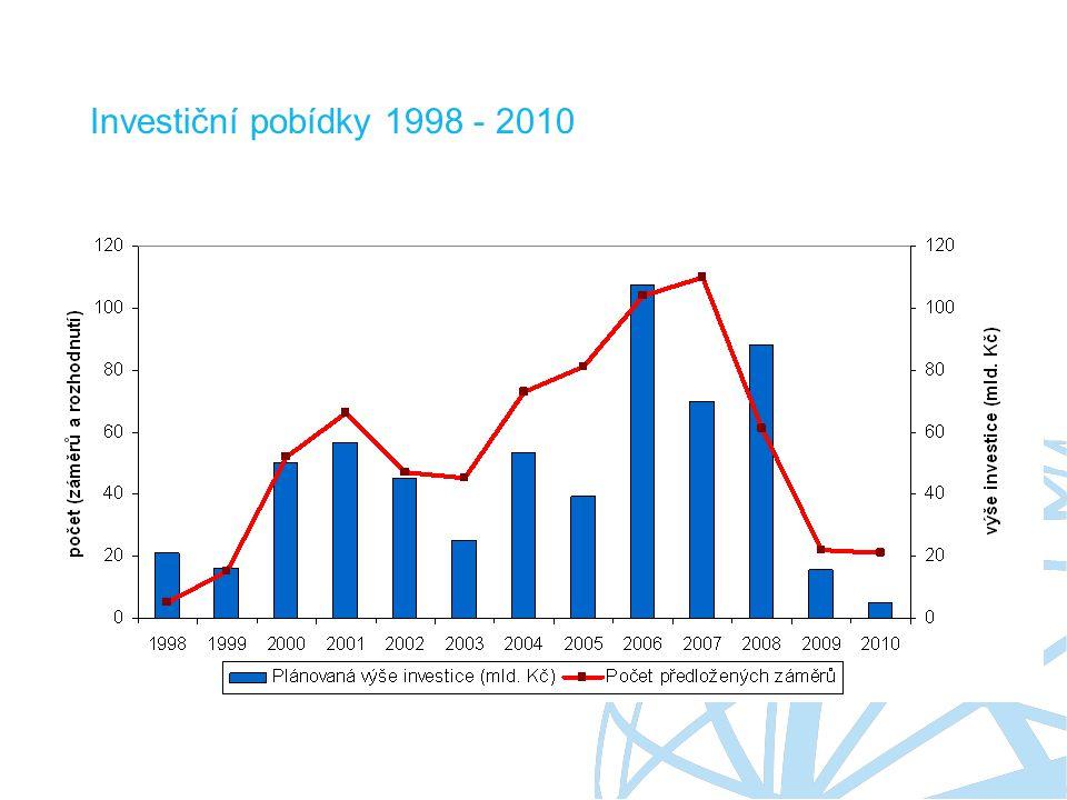Investiční pobídky 1998 - 2010