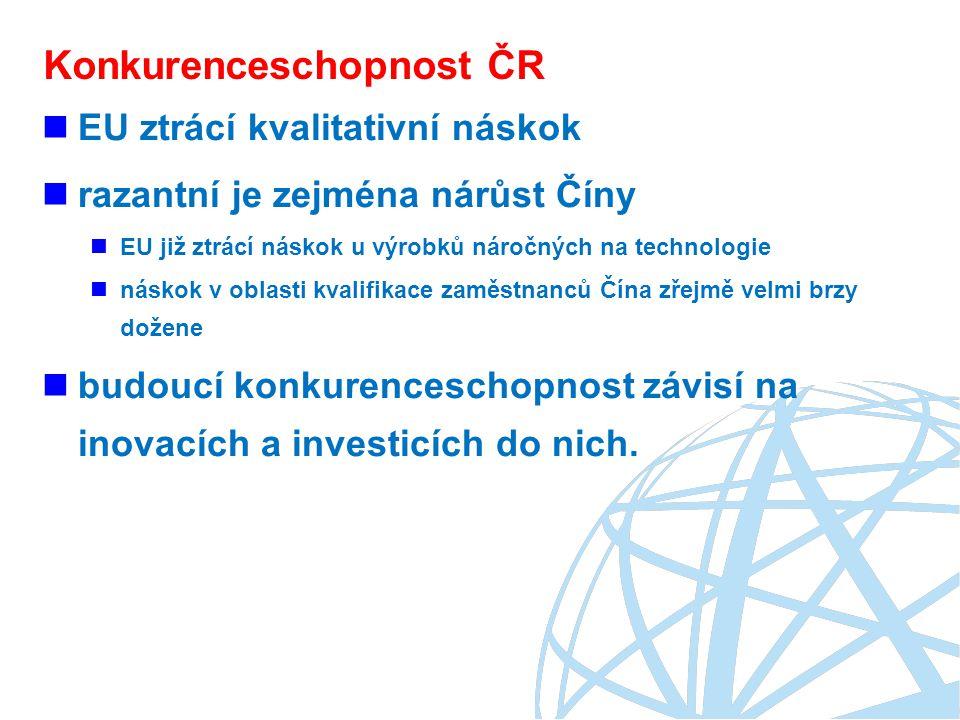 Konkurenceschopnost ČR EU ztrácí kvalitativní náskok razantní je zejména nárůst Číny EU již ztrácí náskok u výrobků náročných na technologie náskok v oblasti kvalifikace zaměstnanců Čína zřejmě velmi brzy dožene budoucí konkurenceschopnost závisí na inovacích a investicích do nich.