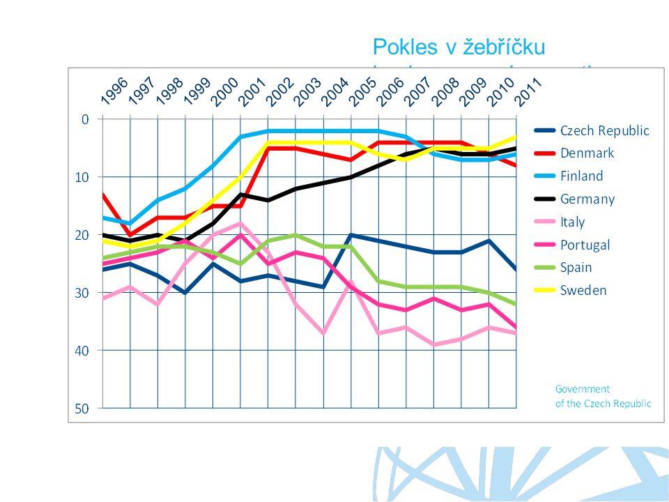 Ing. Marian Piecha, Ph.D. ředitel odboru inovací a investic Pokles v žebříčku konkurenceschopnosti