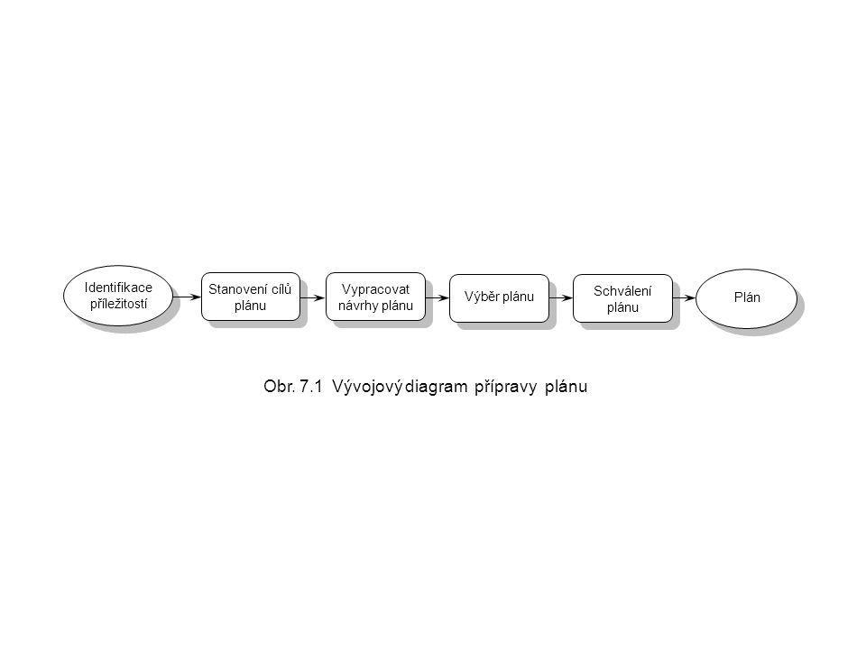 Výběr plánu Schválení plánu Schválení plánu Vypracovat návrhy plánu Stanovení cílů plánu Identifikace příležitostí Plán Obr. 7.1 Vývojový diagram příp