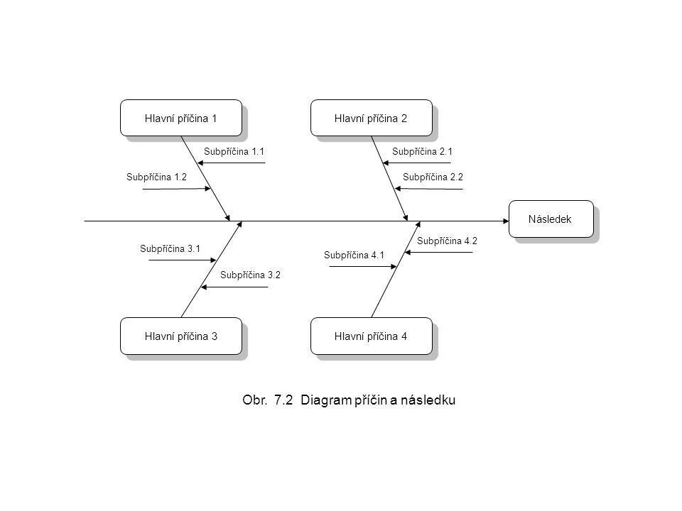 Hlavní příčina 2 Obr. 7.2 Diagram příčin a následku Hlavní příčina 3 Hlavní příčina 1 Hlavní příčina 4 Následek Subpříčina 3.1 Subpříčina 3.2 Subpříči