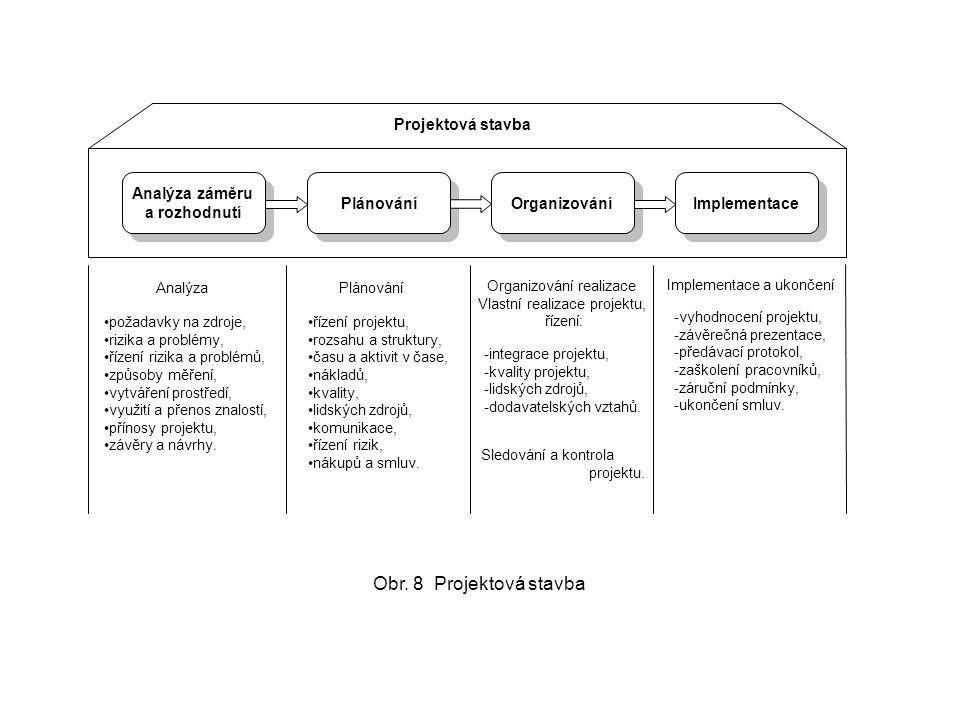 Analýza záměru a rozhodnutí Plánování Organizování Implementace Projektová stavba Analýza Plánování Organizování realizace Vlastní realizace projektu,