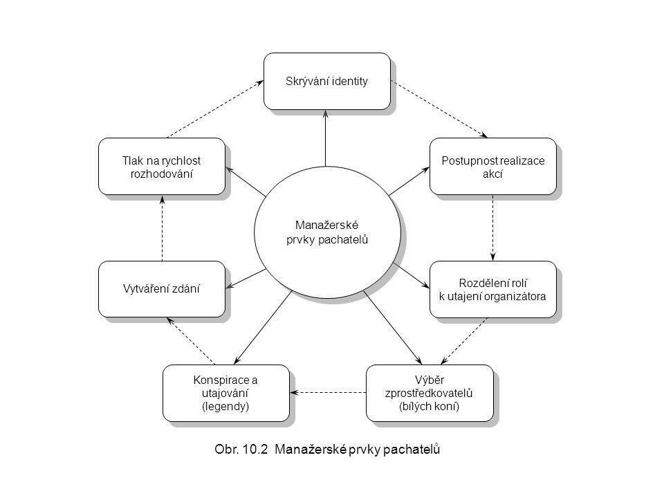 Manažerské prvky pachatelů Postupnost realizace akcí Tlak na rychlost rozhodování Skrývání identity Výběr zprostředkovatelů (bílých koní) Konspirace a