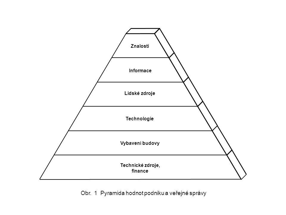 Technické zdroje, finance Vybavení budovy Technologie Lidské zdroje Informace Znalosti Obr. 1 Pyramida hodnot podniku a veřejné správy