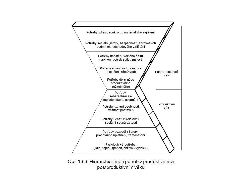 Fyziologické potřeby (jídlo, teplo, spánek, obživa - výdělek) Potřeby bezpečí a jistoty, pracovního uplatnění, zaměstnání Potřeby účasti v kolektivu,