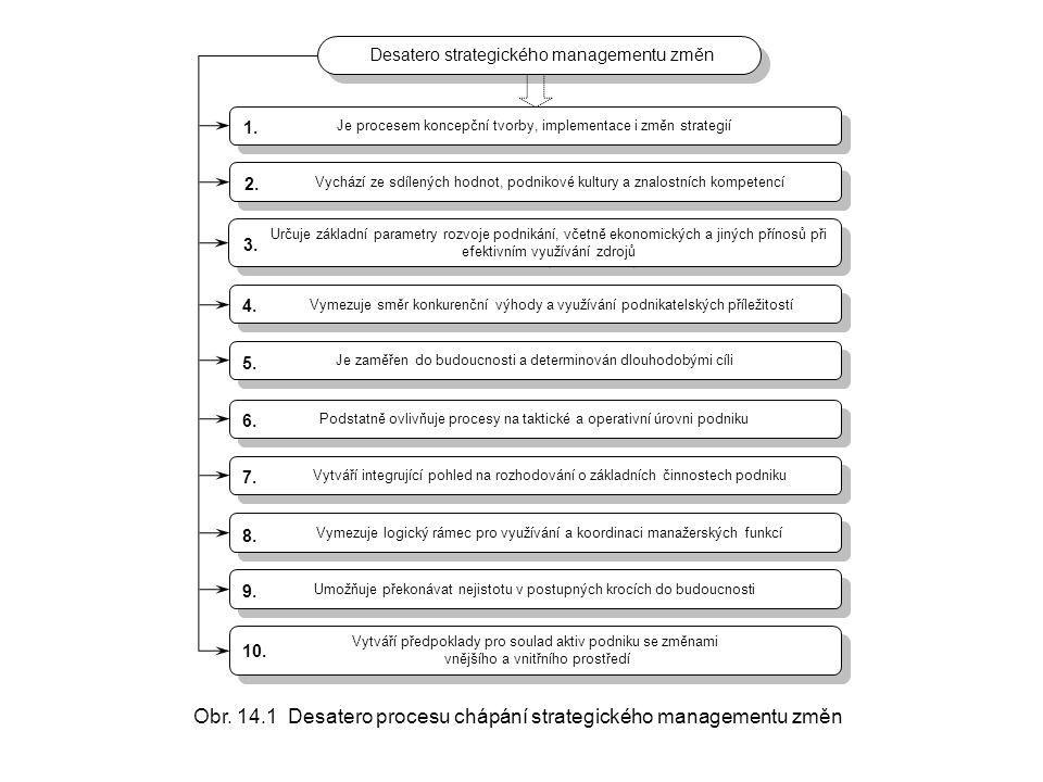 Je procesem koncepční tvorby, implementace i změn strategií Vychází ze sdílených hodnot, podnikové kultury a znalostních kompetencí Určuje základní pa
