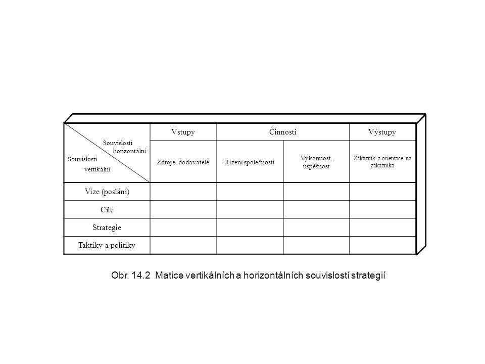 Souvislosti horizontální Souvislosti vertikální VstupyČinnostiVýstupy Zdroje, dodavateléŘízení společnosti Výkonnost, úspěšnost Zákazník a orientace n