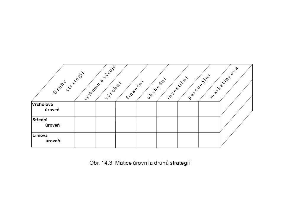Vrcholová úroveň Střední úroveň Liniová úroveň Obr. 14.3 Matice úrovní a druhů strategií