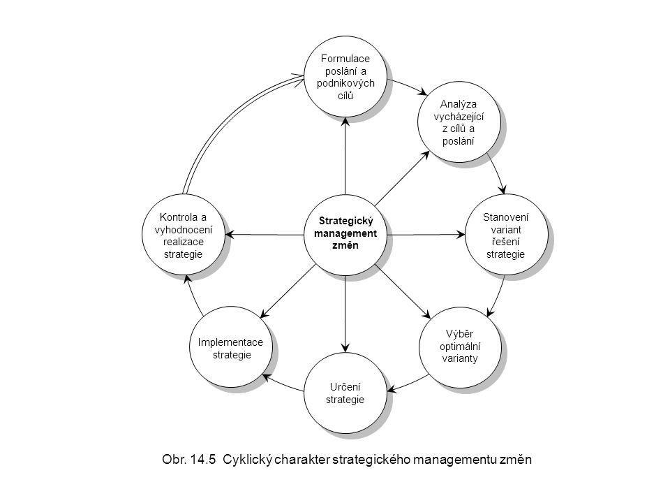 Obr. 14.5 Cyklický charakter strategického managementu změn Stanovení variant řešení strategie Kontrola a vyhodnocení realizace strategie Určení strat