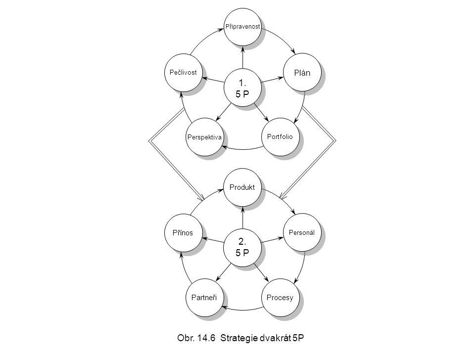 Plán Pečlivost Portfolio 1. 5 P 1. 5 P Personál Přínos Produkt Partneři Procesy 2. 5 P 2. 5 P Připravenost Perspektiva Obr. 14.6 Strategie dvakrát 5P