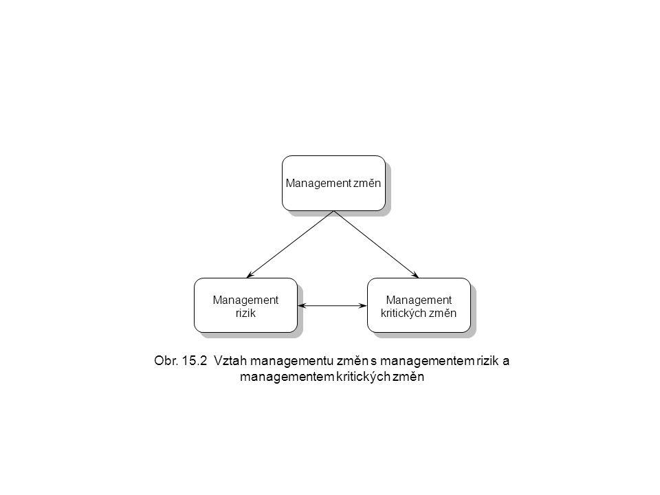 Management kritických změn Management rizik Management změn Obr. 15.2 Vztah managementu změn s managementem rizik a managementem kritických změn