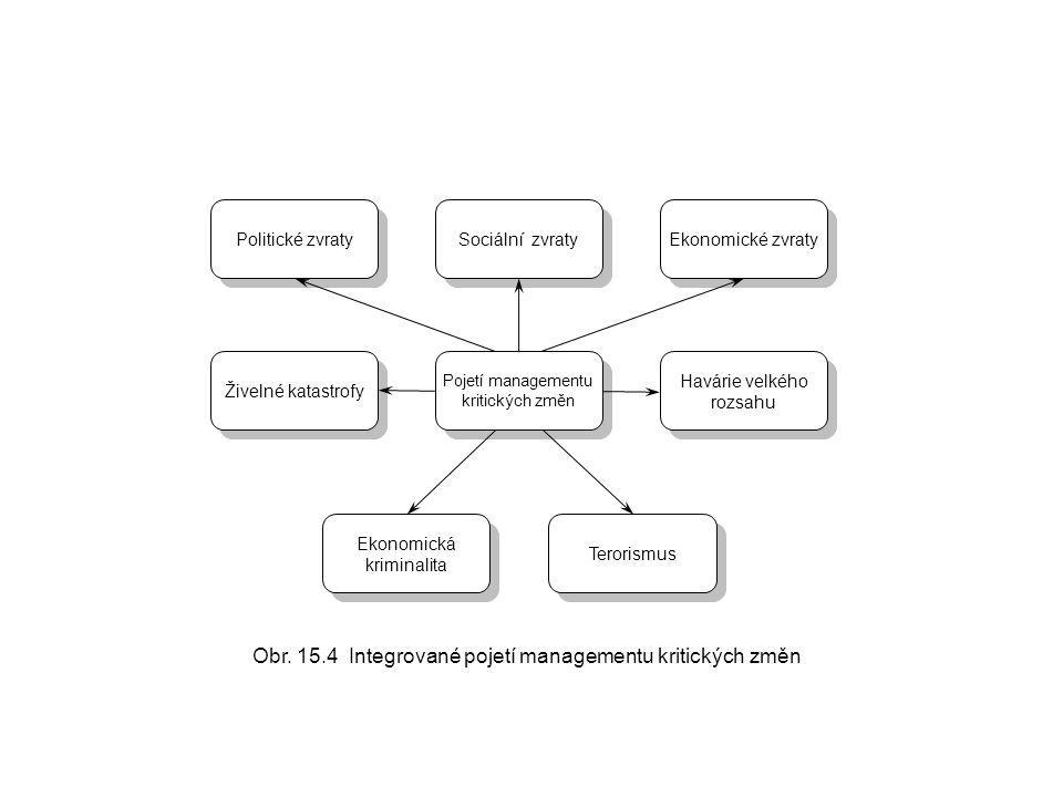 Pojetí managementu kritických změn Obr. 15.4 Integrované pojetí managementu kritických změn Politické zvraty Ekonomické zvraty Sociální zvraty Živelné