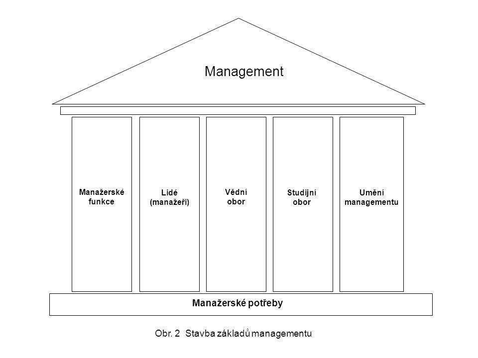 Management Manažerské potřeby Manažerské funkce Lidé (manažeři) Vědní obor Studijní obor Umění managementu Obr. 2 Stavba základů managementu