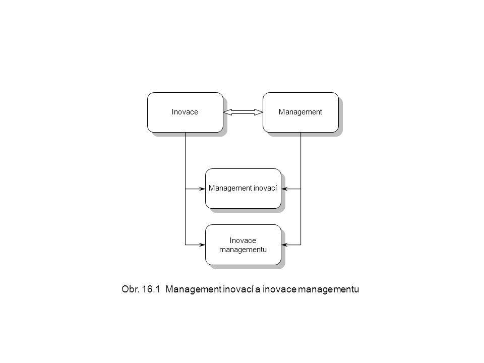 Inovace Management Management inovací Inovace managementu Obr. 16.1 Management inovací a inovace managementu