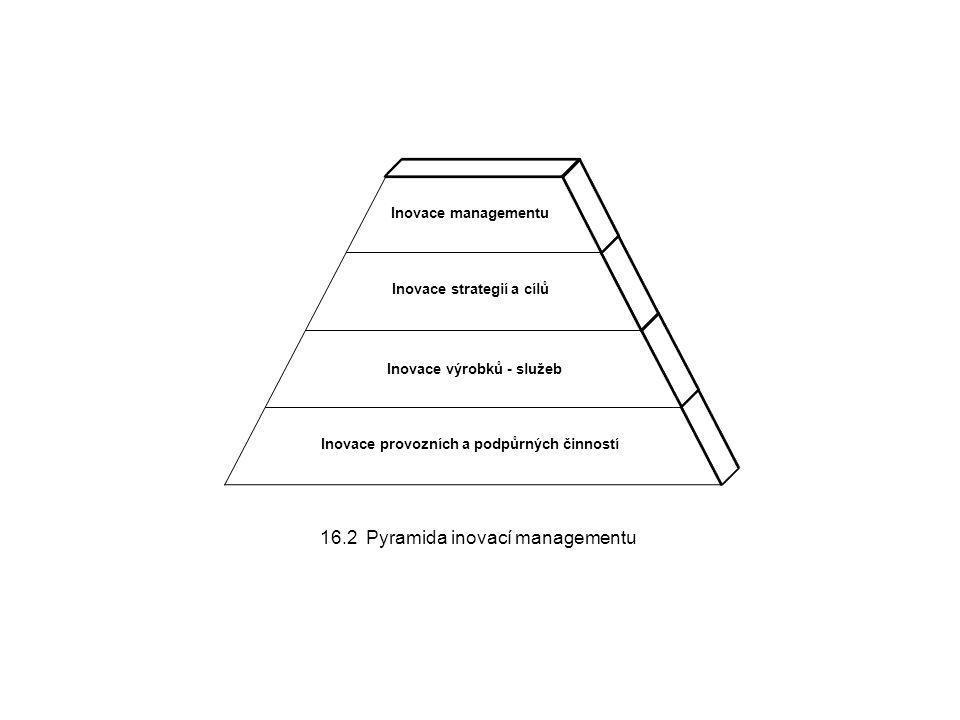 16.2 Pyramida inovací managementu Inovace managementu Inovace strategií a cílů Inovace výrobků - služeb Inovace provozních a podpůrných činností