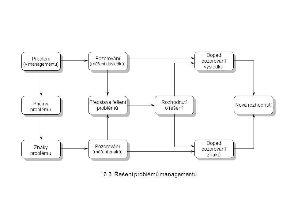 16.3 Řešení problémů managementu Problém (v managementu) Problém (v managementu) Příčiny problému Příčiny problému Znaky problému Znaky problému Pozor