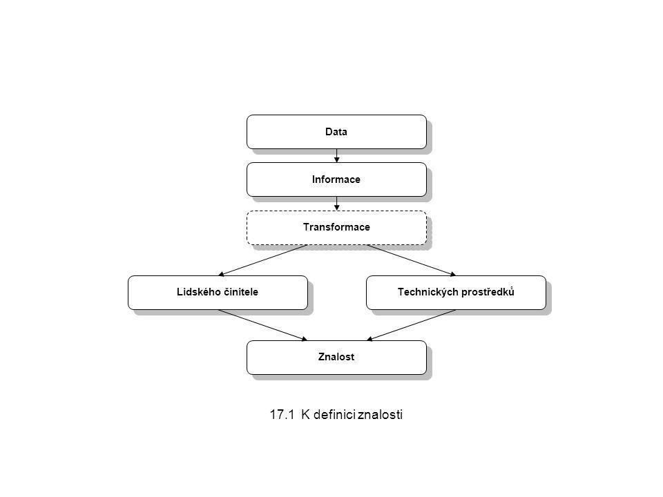 Znalost Data Informace Transformace Lidského činitele Technických prostředků 17.1 K definici znalosti