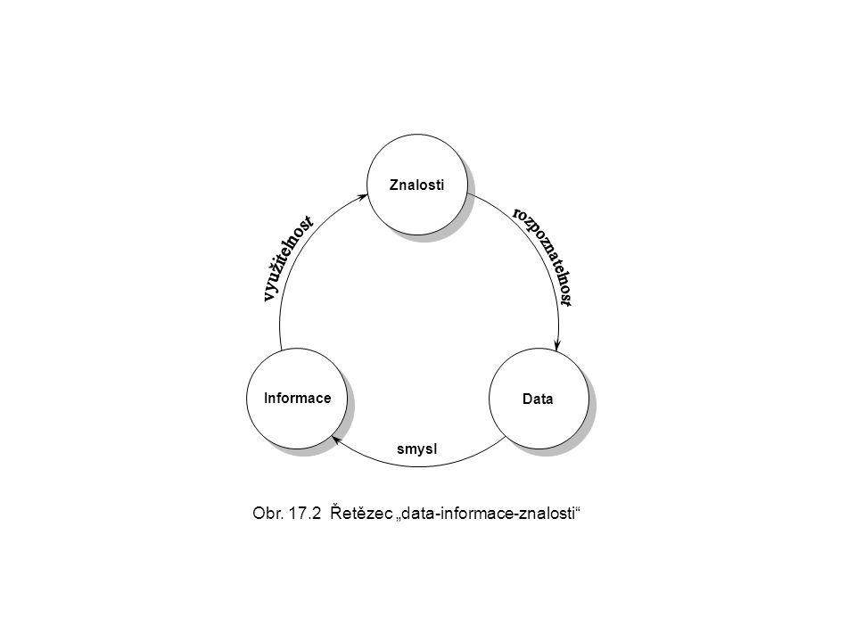 """Znalosti Data smysl Obr. 17.2 Řetězec """"data-informace-znalosti"""" Informace"""