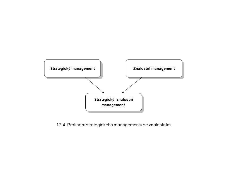 Strategický znalostní management Strategický znalostní management Strategický management Znalostní management 17.4 Prolínání strategického managementu