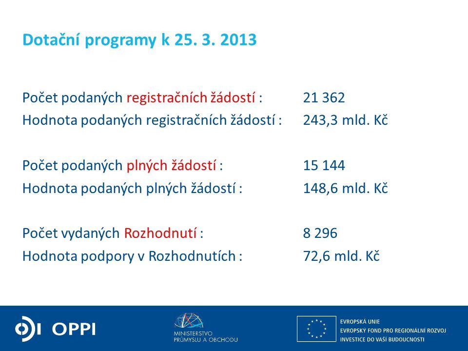 Budoucí struktura OP PIK V základní úrovni bude členěn na prioritní osy.