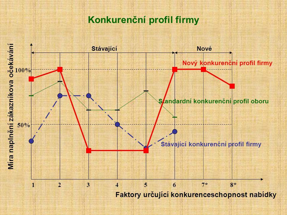 Konkurenční profil firmy 1234567*8* Faktory určující konkurenceschopnost nabídky Míra naplnění zákazníkova očekávání 100% 50% StávajícíNové Standardní