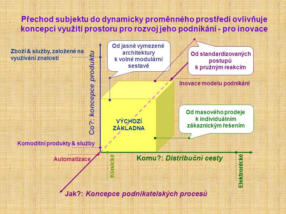 Přechod subjektu do dynamicky proměnného prostředí ovlivňuje koncepci využití prostoru pro rozvoj jeho podnikání - pro inovace Komu?: Distribuční cest