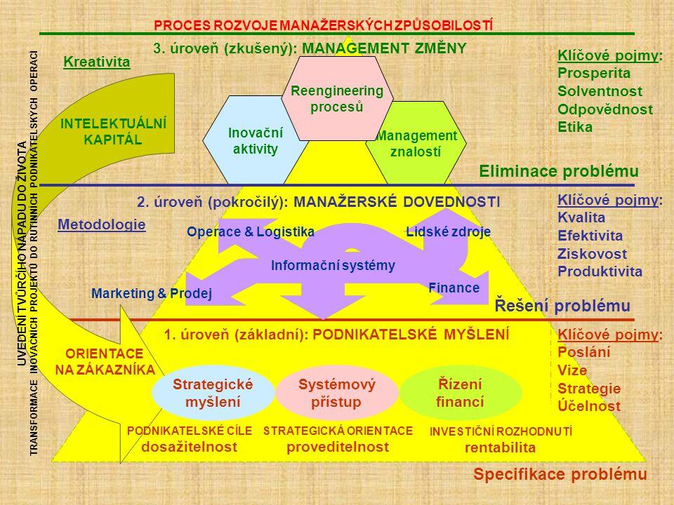 1. úroveň (základní): PODNIKATELSKÉ MYŠLENÍ 2. úroveň (pokročilý): MANAŽERSKÉ DOVEDNOSTI 3. úroveň (zkušený): MANAGEMENT ZMĚNY UVEDENÍ TVŮRČÍHO NÁPADU