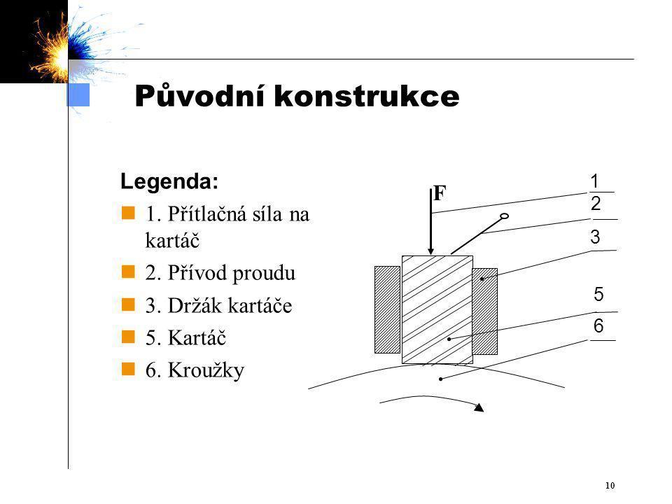  10 Původní konstrukce Legenda: 1.Přítlačná síla na kartáč 2.