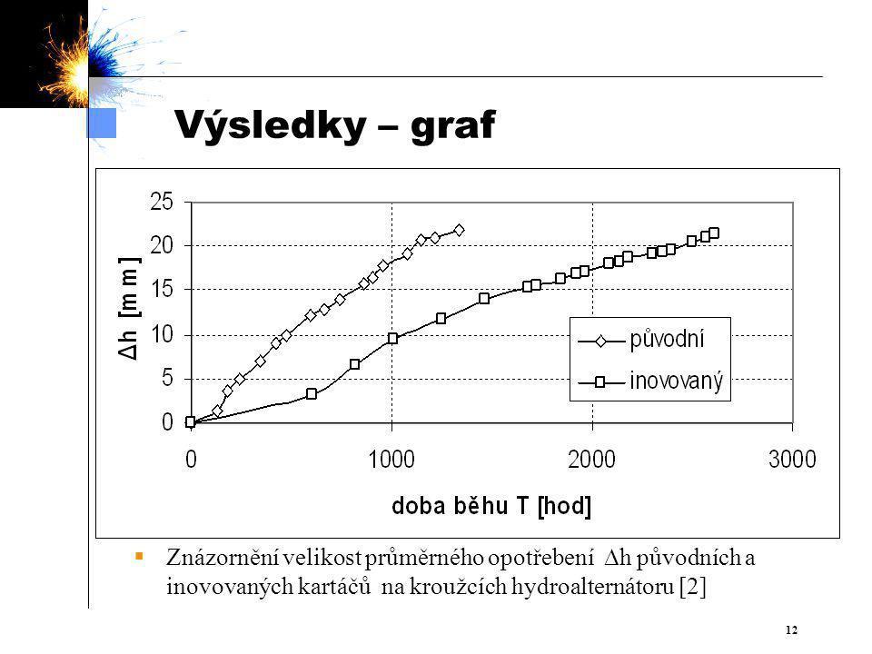  12 Výsledky – graf  Znázornění velikost průměrného opotřebení  h původních a inovovaných kartáčů na kroužcích hydroalternátoru [2]