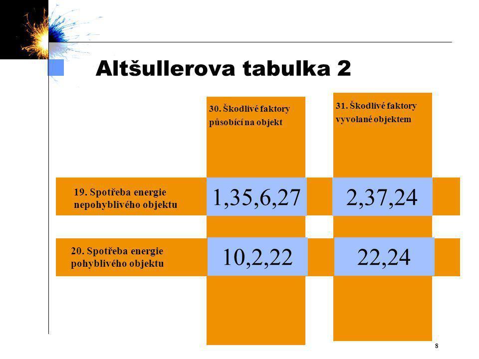 88 Altšullerova tabulka 2 19.Spotřeba energie nepohyblivého objektu  30.